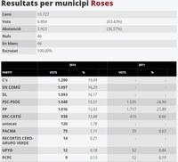 Resultats de les eleccions generals a Roses